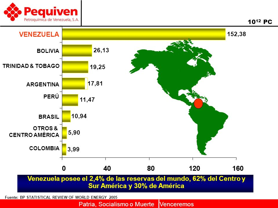 40 80. 120. 160. Fuente: BP STATISTICAL REVIEW OF WORLD ENERGY 2005. 1012 PC.