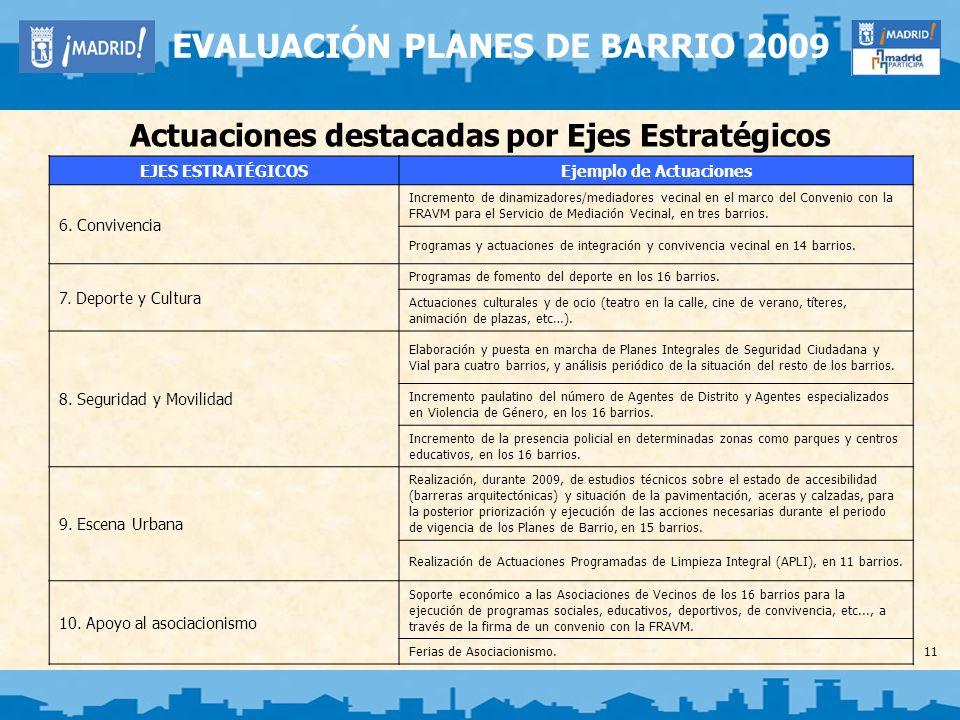 Planes de Empleo Desarrollados en los 16 Planes de Barrio