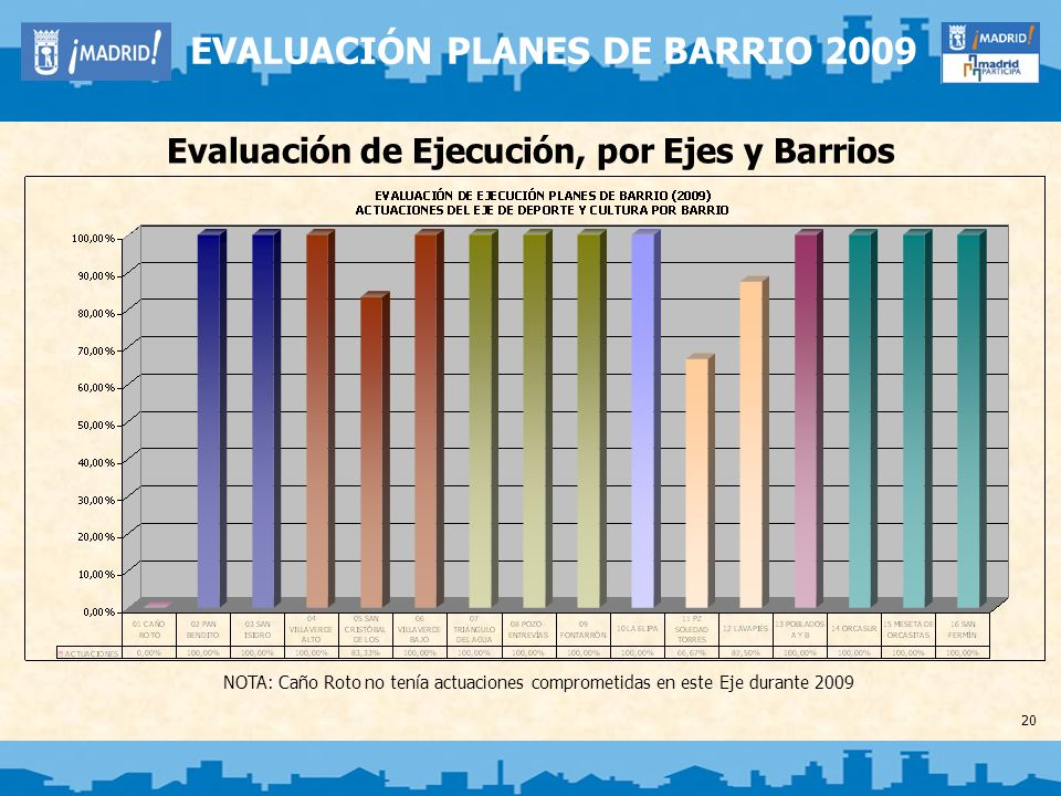 Evaluación de Ejecución, por Ejes y Barrios