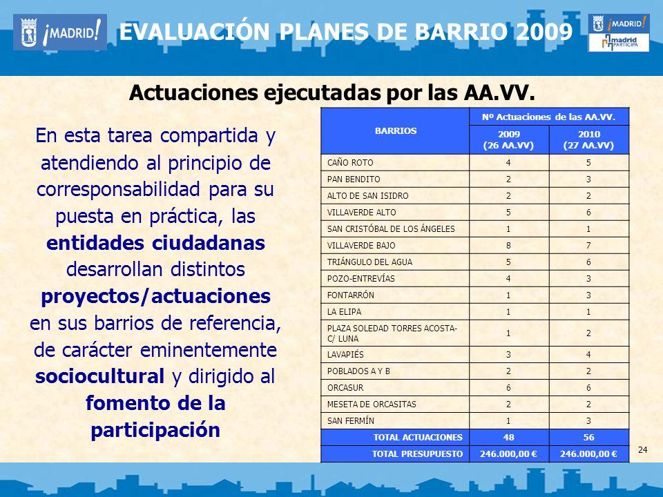 Selección de proyectos significativos desarrollados por las AA.VV.