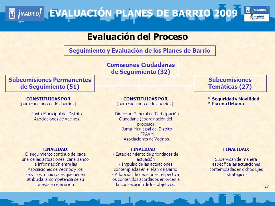 Evaluación del Proceso