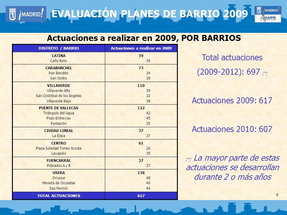 Actuaciones a realizar en 2009, POR EJES