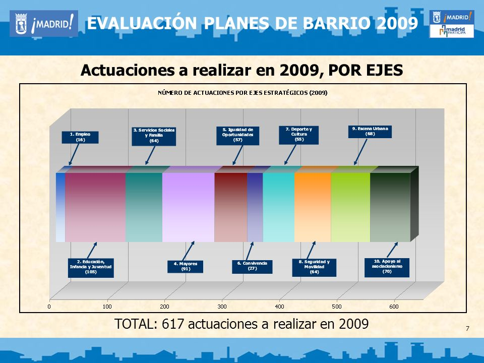 Evaluación de ejecución, GLOBAL