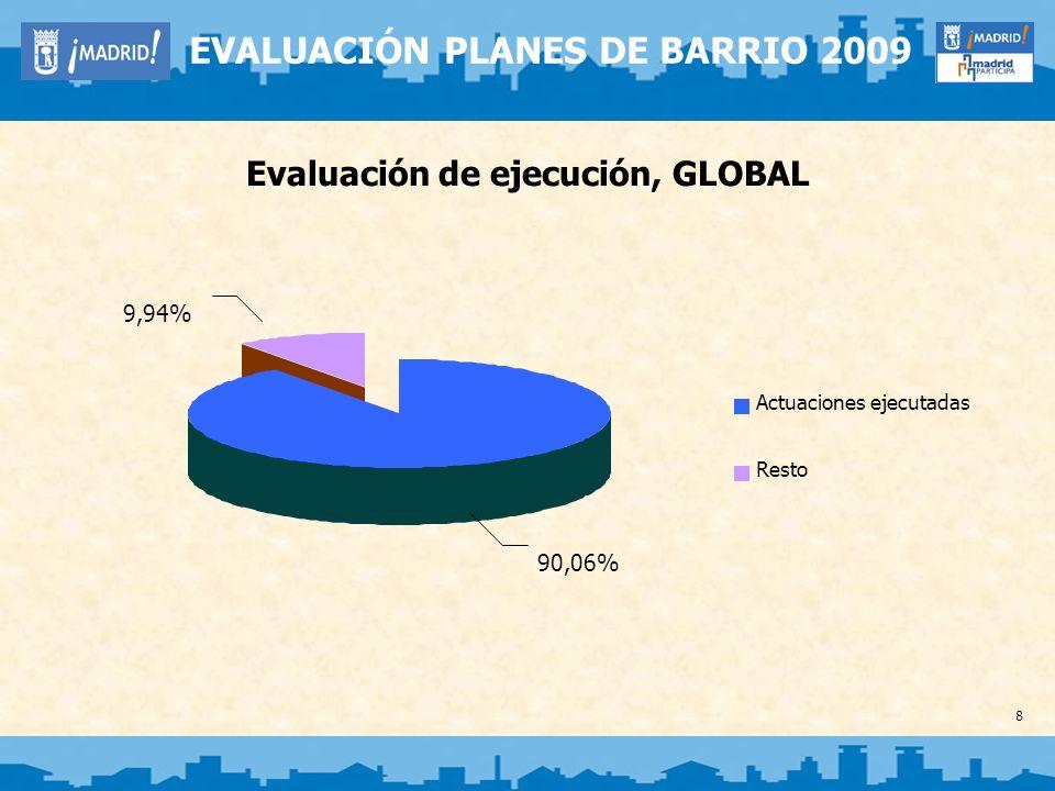 Evaluación de ejecución, POR BARRIOS