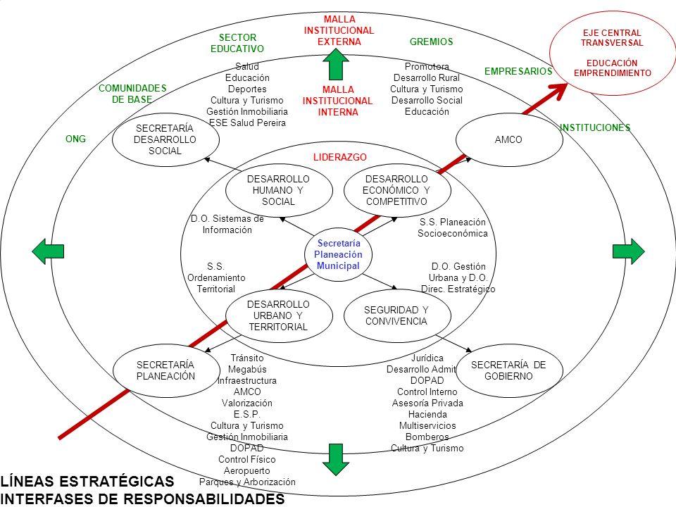 INTERFASES DE RESPONSABILIDADES