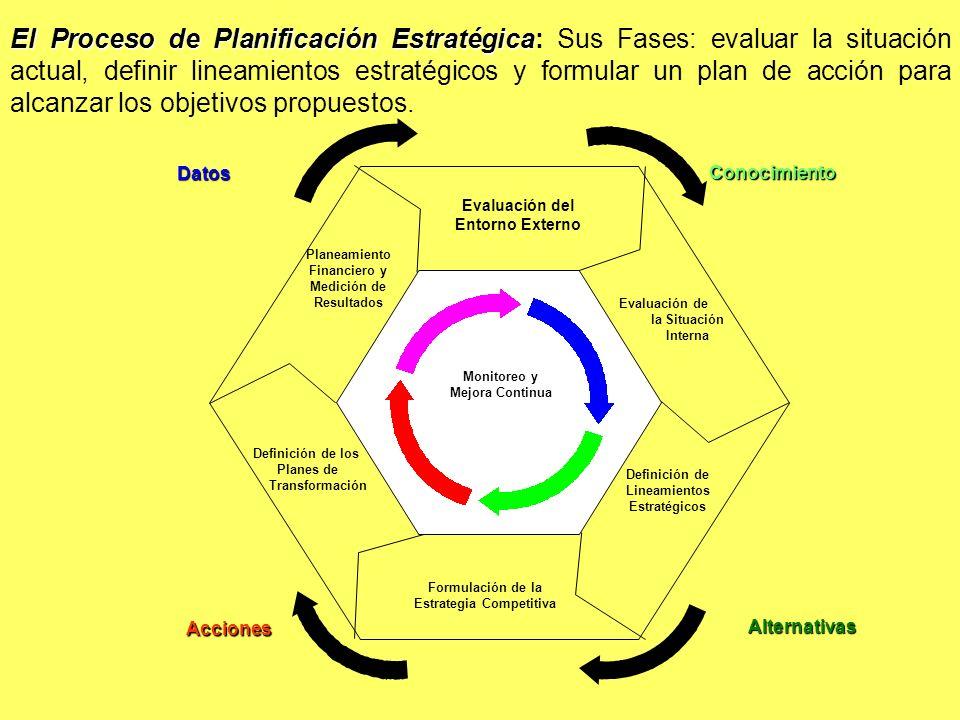 El Proceso de Planificación Estratégica: Sus Fases: evaluar la situación actual, definir lineamientos estratégicos y formular un plan de acción para alcanzar los objetivos propuestos.