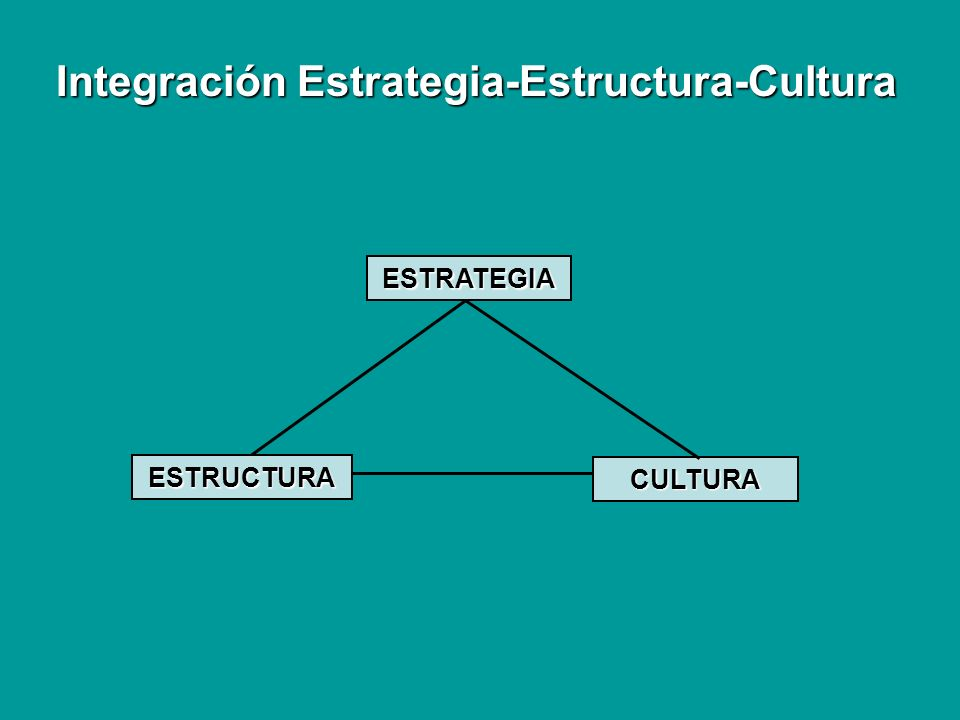 Integración Estrategia-Estructura-Cultura