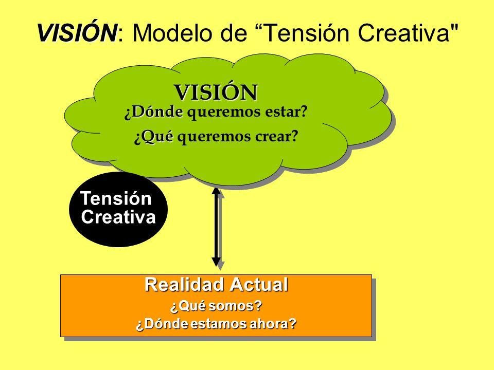 VISIÓN: Modelo de Tensión Creativa