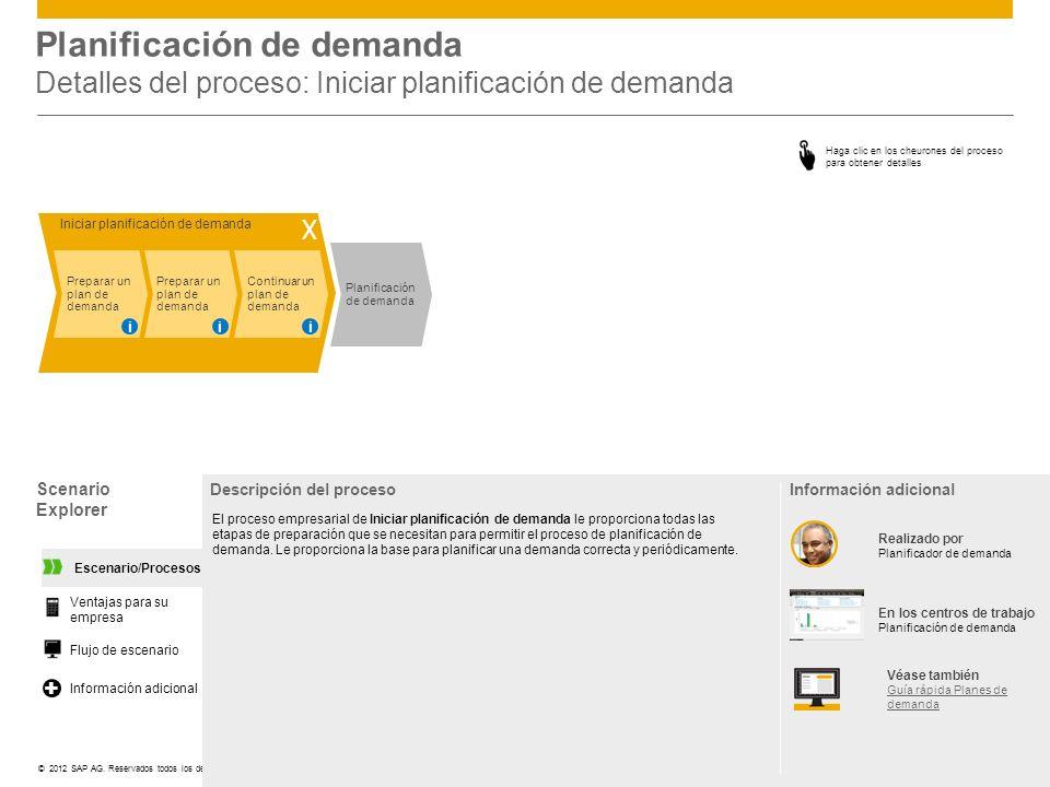 Planificación de demanda Detalles del proceso: Iniciar planificación de demanda