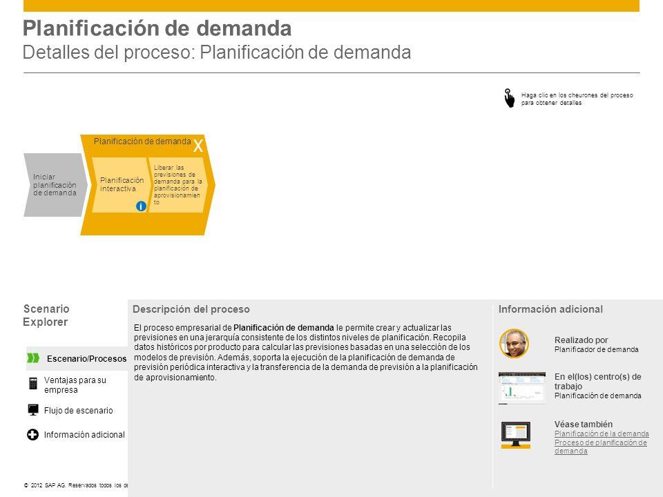 Planificación de demanda Detalles del proceso: Planificación de demanda