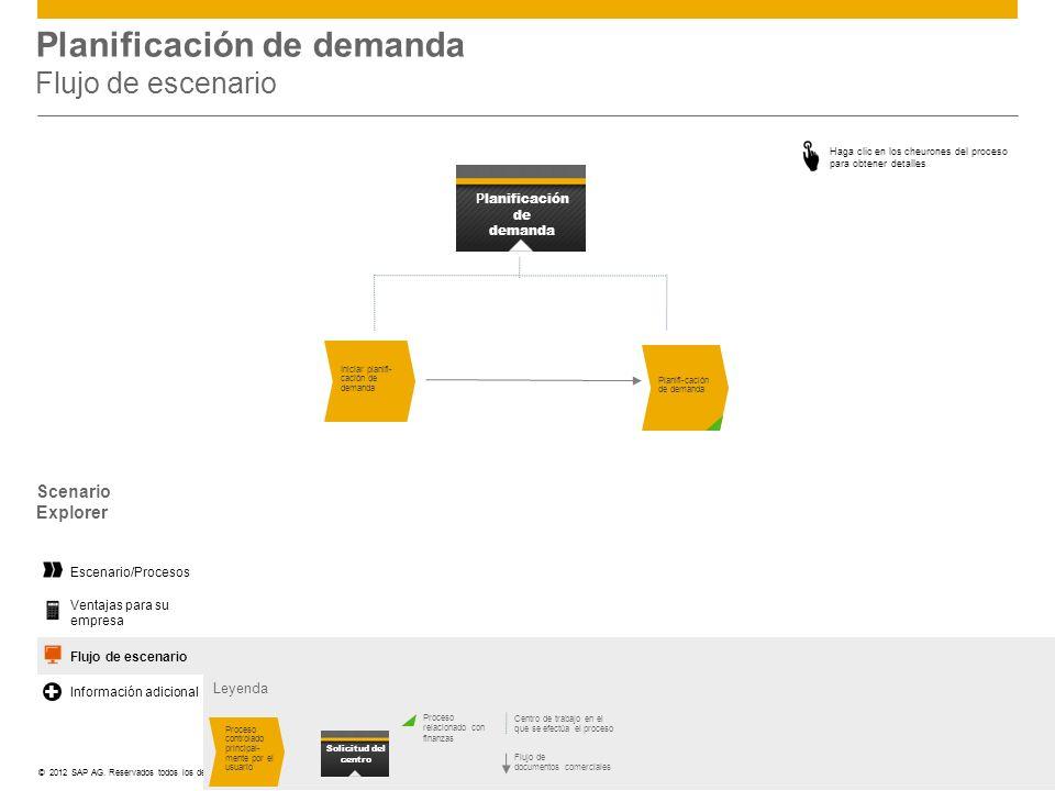 Planificación de demanda Flujo de escenario
