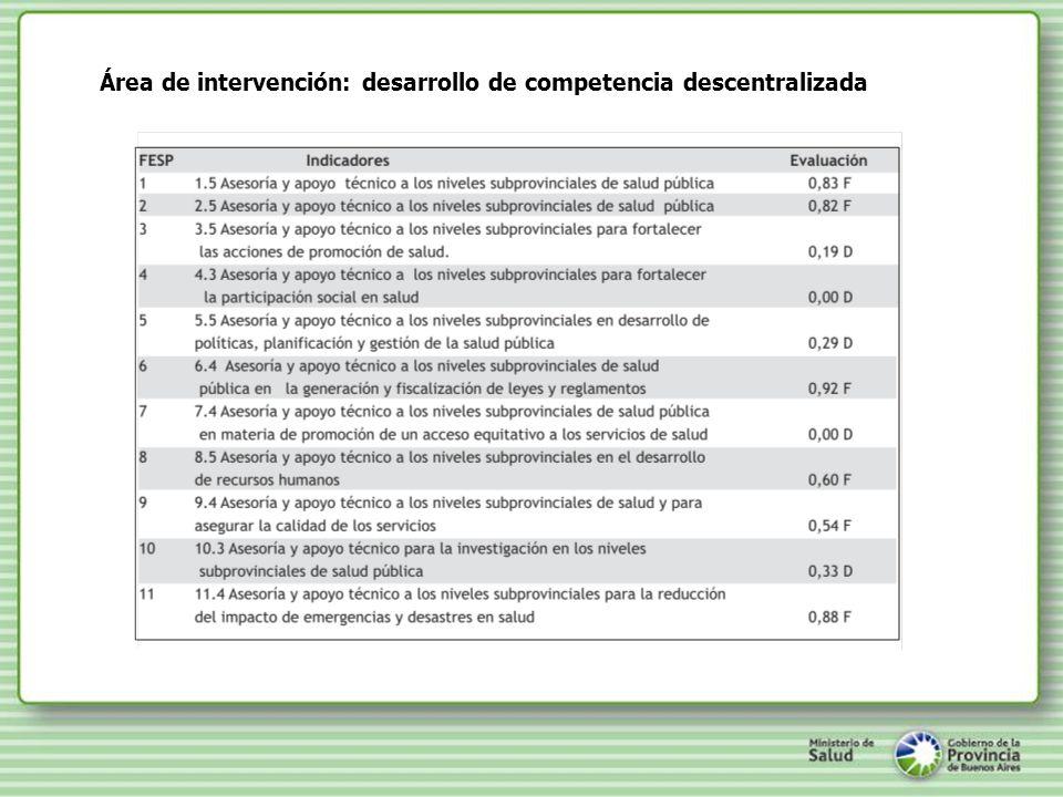 Área de intervención: desarrollo de competencia descentralizada