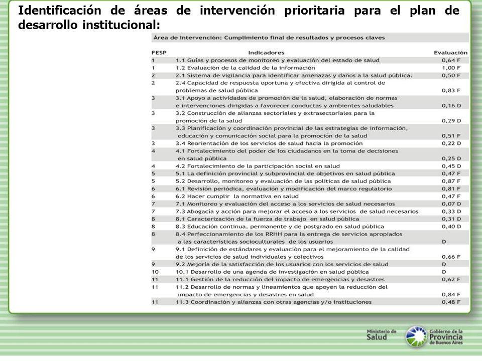 Identificación de áreas de intervención prioritaria para el plan de desarrollo institucional: