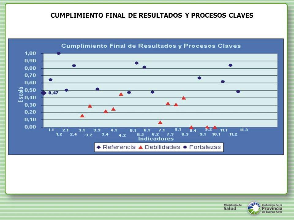 CUMPLIMIENTO FINAL DE RESULTADOS Y PROCESOS CLAVES