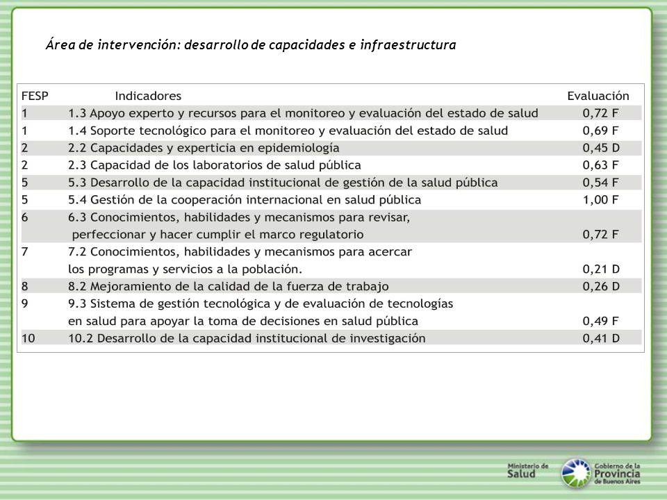 Área de intervención: desarrollo de capacidades e infraestructura