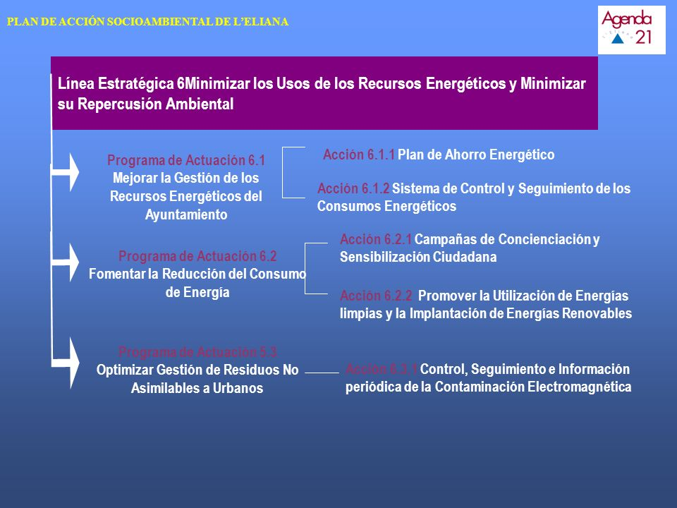 Programa de Actuación 6.2 Fomentar la Reducción del Consumo de Energía