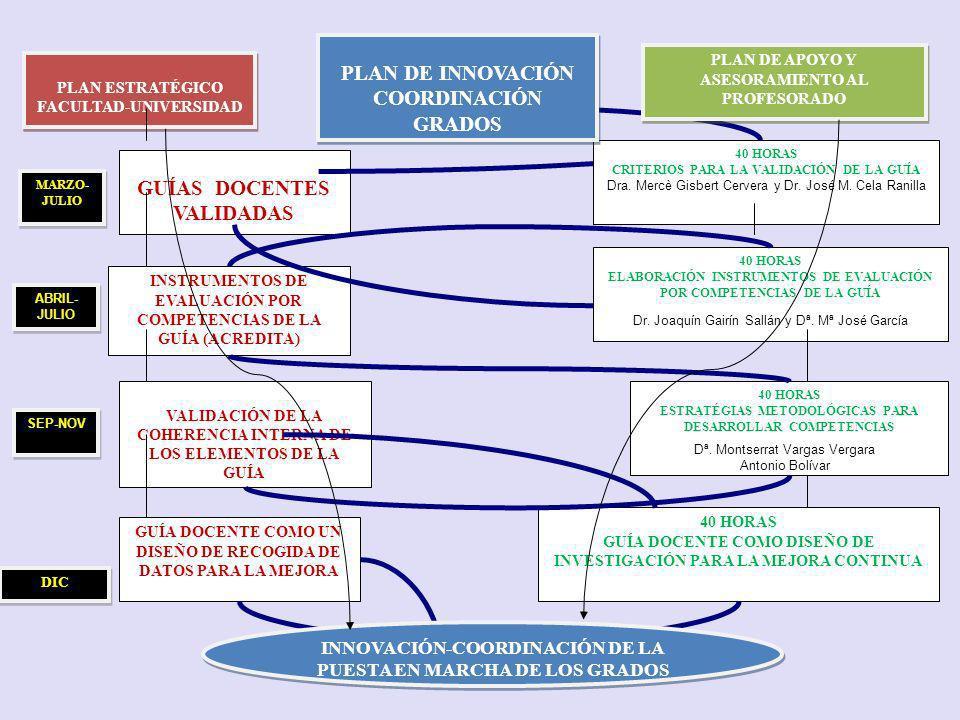 GUÍAS DOCENTES VALIDADAS PLAN DE INNOVACIÓN COORDINACIÓN GRADOS