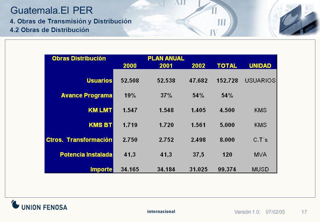 Guatemala.El PER 4. Obras de Transmisión y Distribución