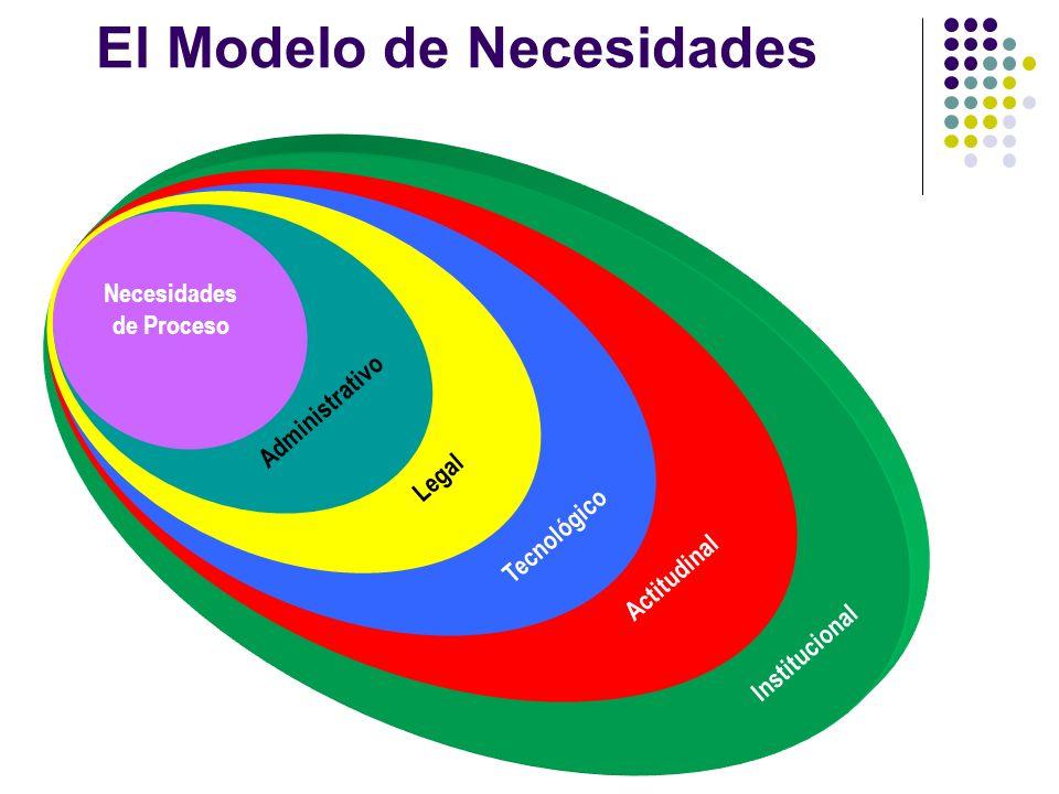 El Modelo de Necesidades