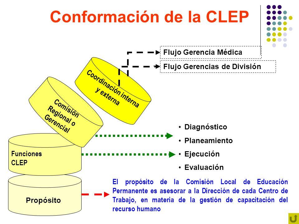 Conformación de la CLEP