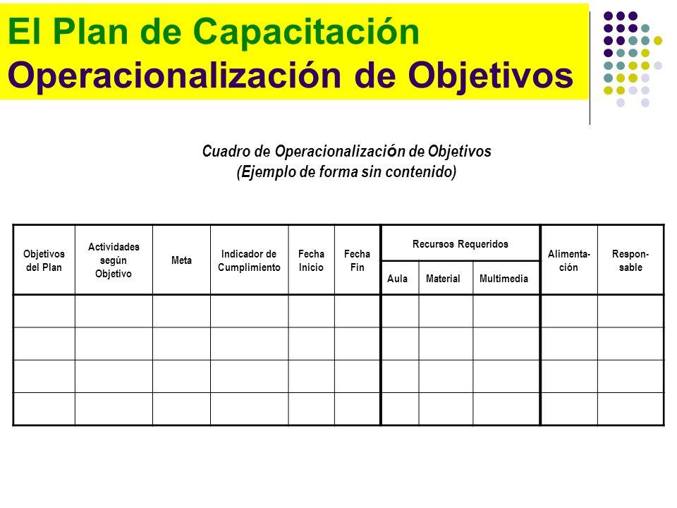 El Plan de Capacitación Operacionalización de Objetivos