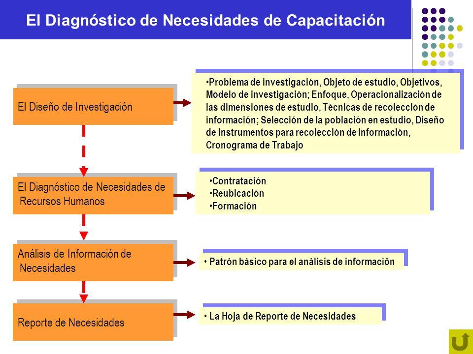 El Diagnóstico de Necesidades de Capacitación
