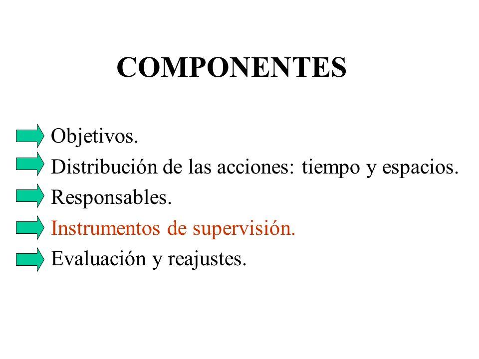 COMPONENTES Objetivos.