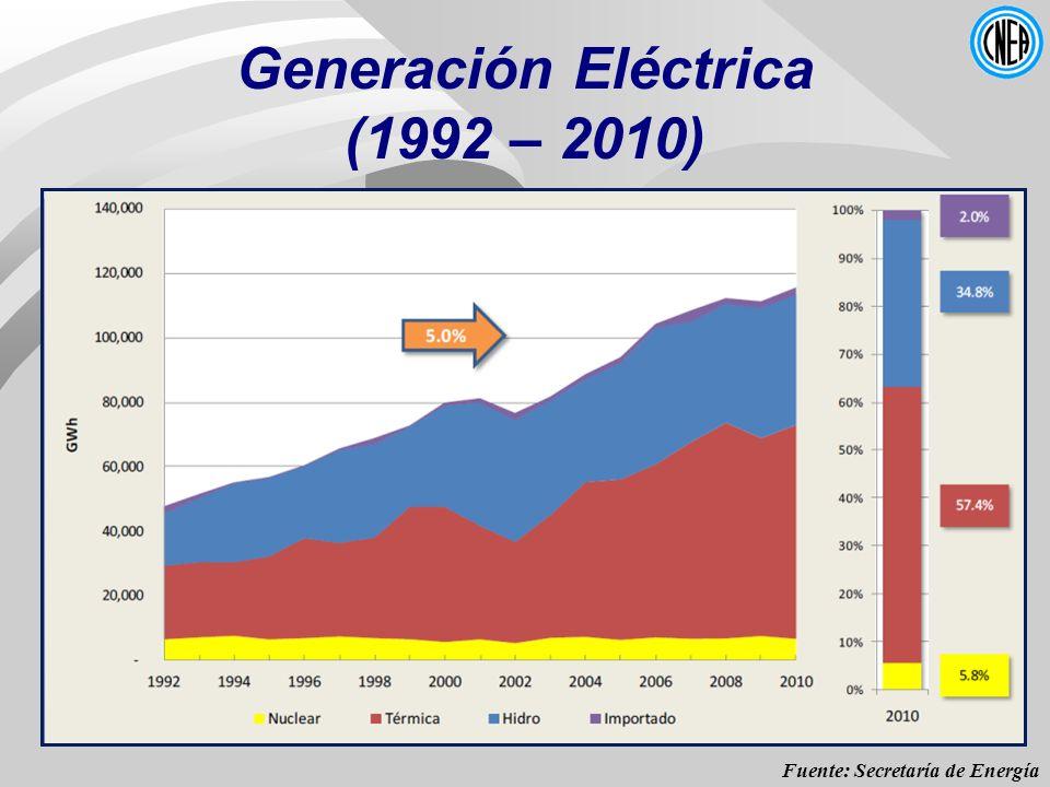 Generación Eléctrica (1992 – 2010)
