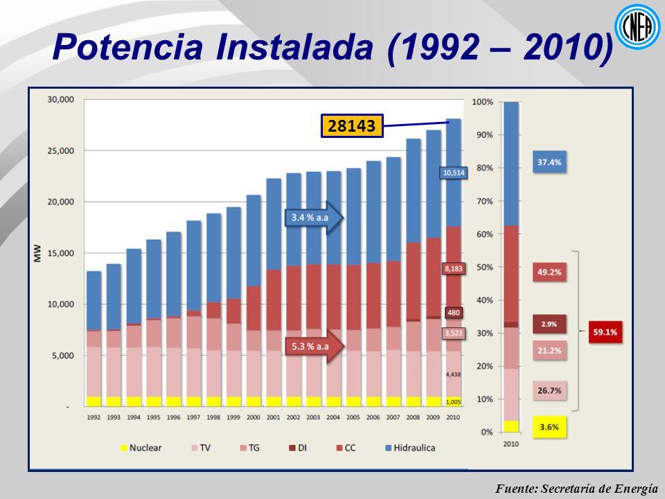 Potencia Instalada (1992 – 2010)