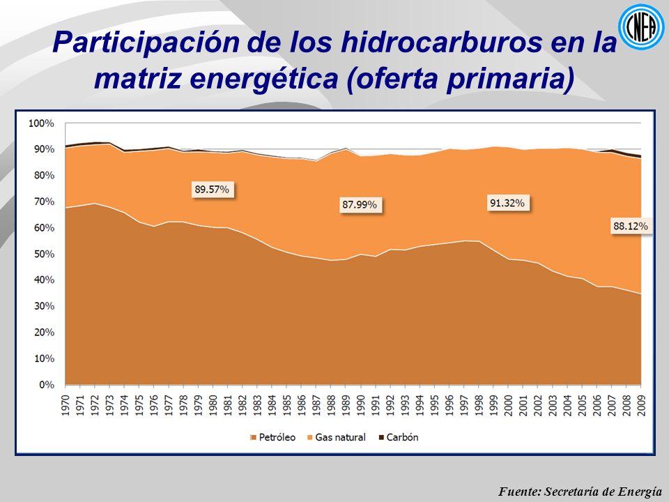 Participación de los hidrocarburos en la matriz energética (oferta primaria)