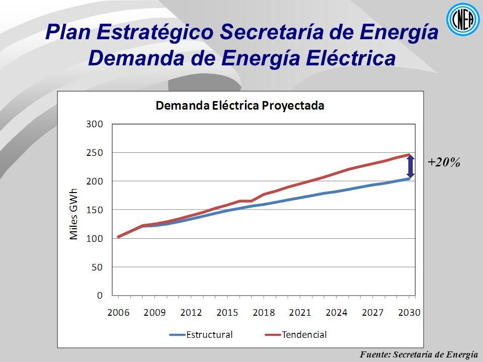 Plan Estratégico Secretaría de Energía Demanda de Energía Eléctrica