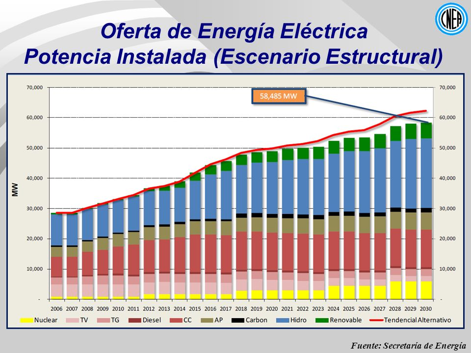 Oferta de Energía Eléctrica Potencia Instalada (Escenario Estructural)