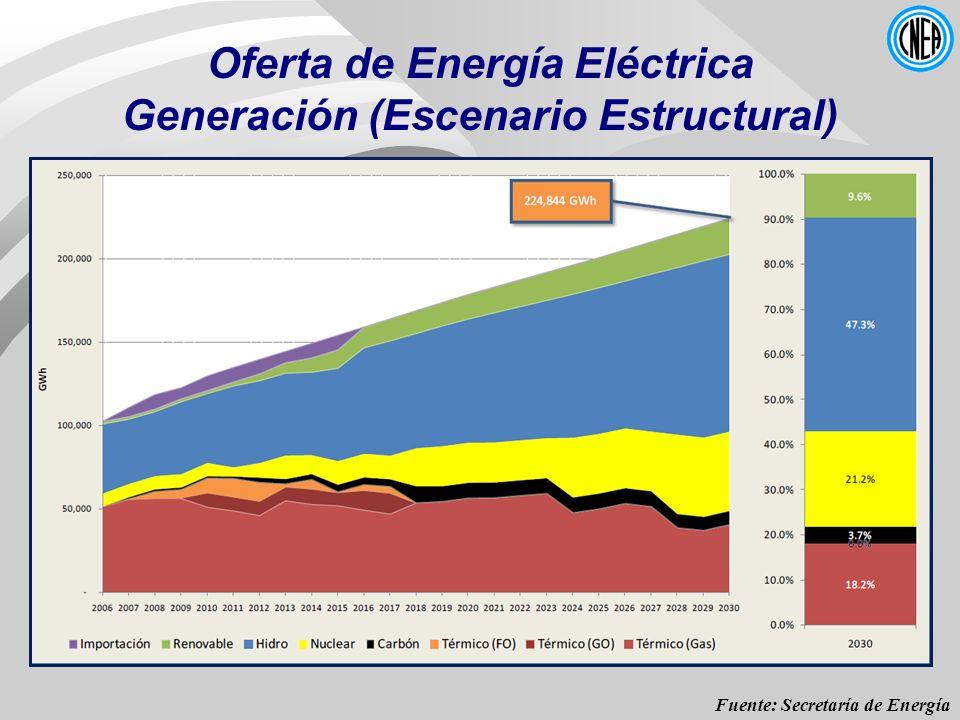 Oferta de Energía Eléctrica Generación (Escenario Estructural)