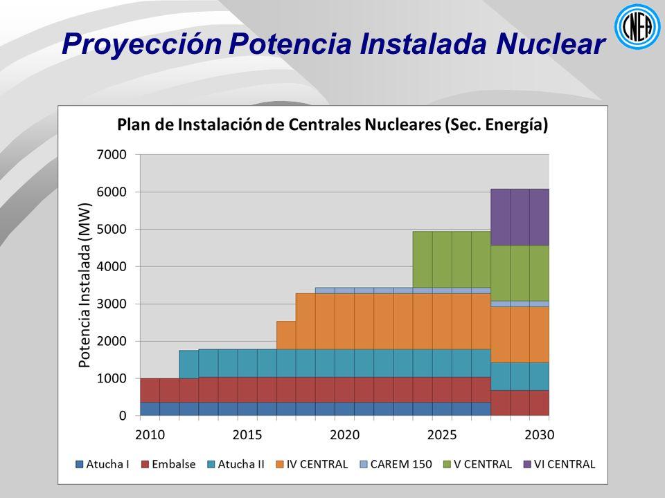 Proyección Potencia Instalada Nuclear