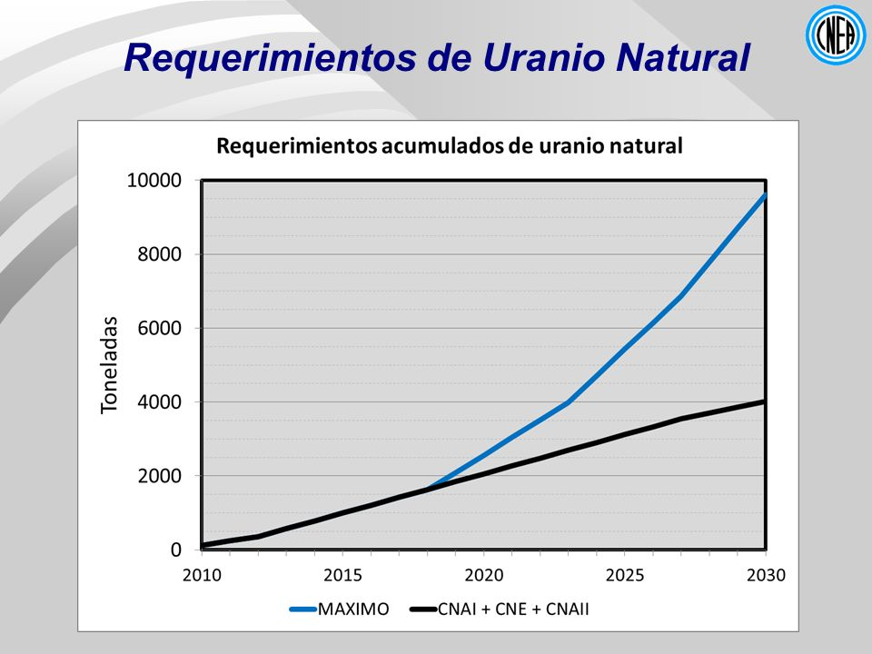 Requerimientos de Uranio Natural