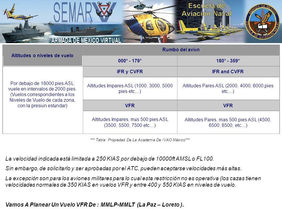 Altitudes o niveles de vuelo