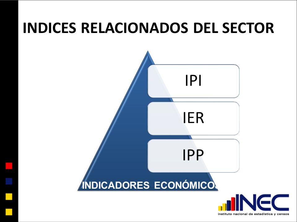 INDICES RELACIONADOS DEL SECTOR