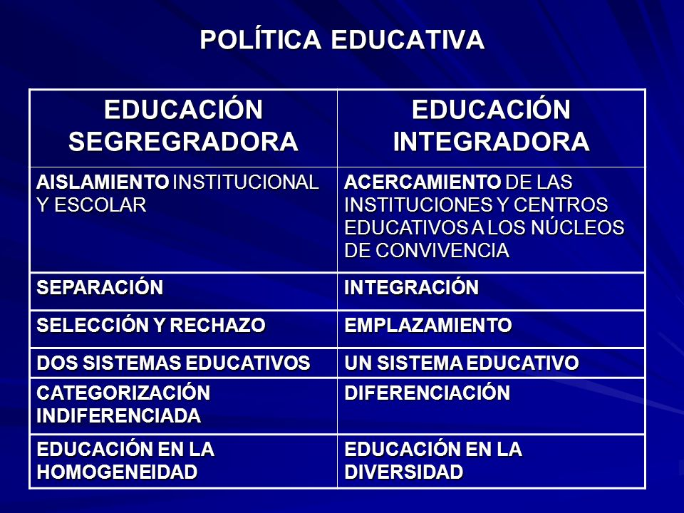 EDUCACIÓN SEGREGRADORA EDUCACIÓN INTEGRADORA