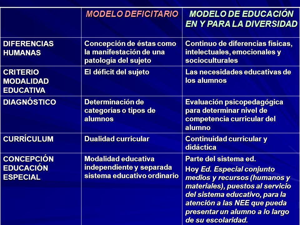 MODELO DE EDUCACIÓN EN Y PARA LA DIVERSIDAD