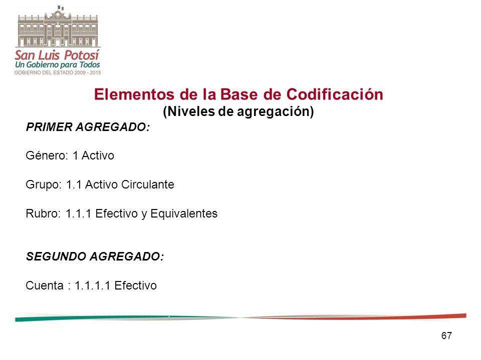 Elementos de la Base de Codificación (Niveles de agregación)