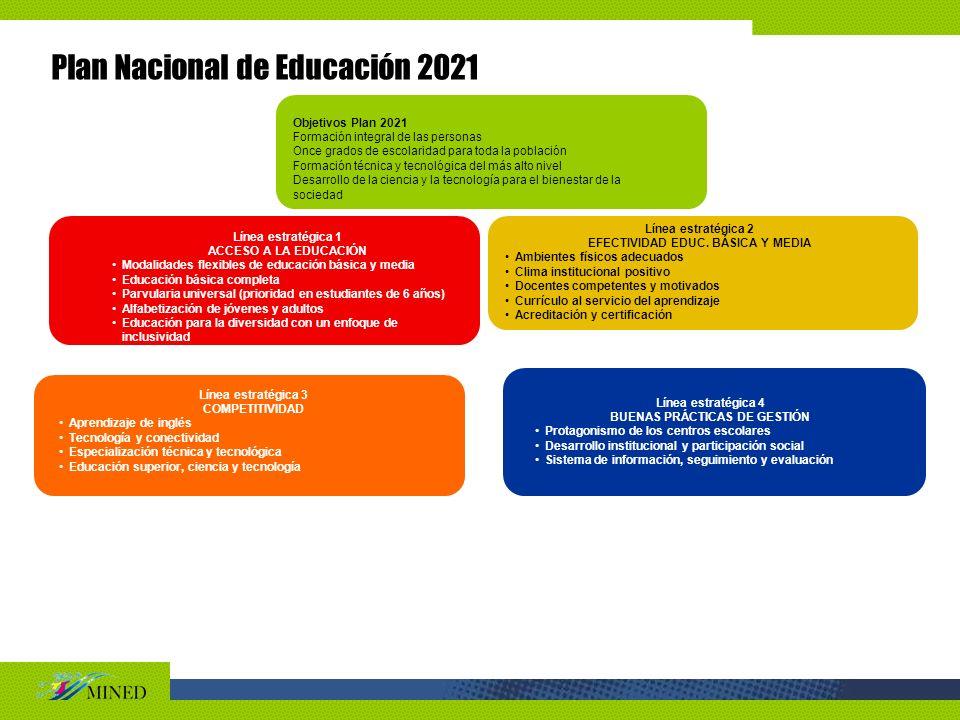 EFECTIVIDAD EDUC. BÁSICA Y MEDIA BUENAS PRÁCTICAS DE GESTIÓN