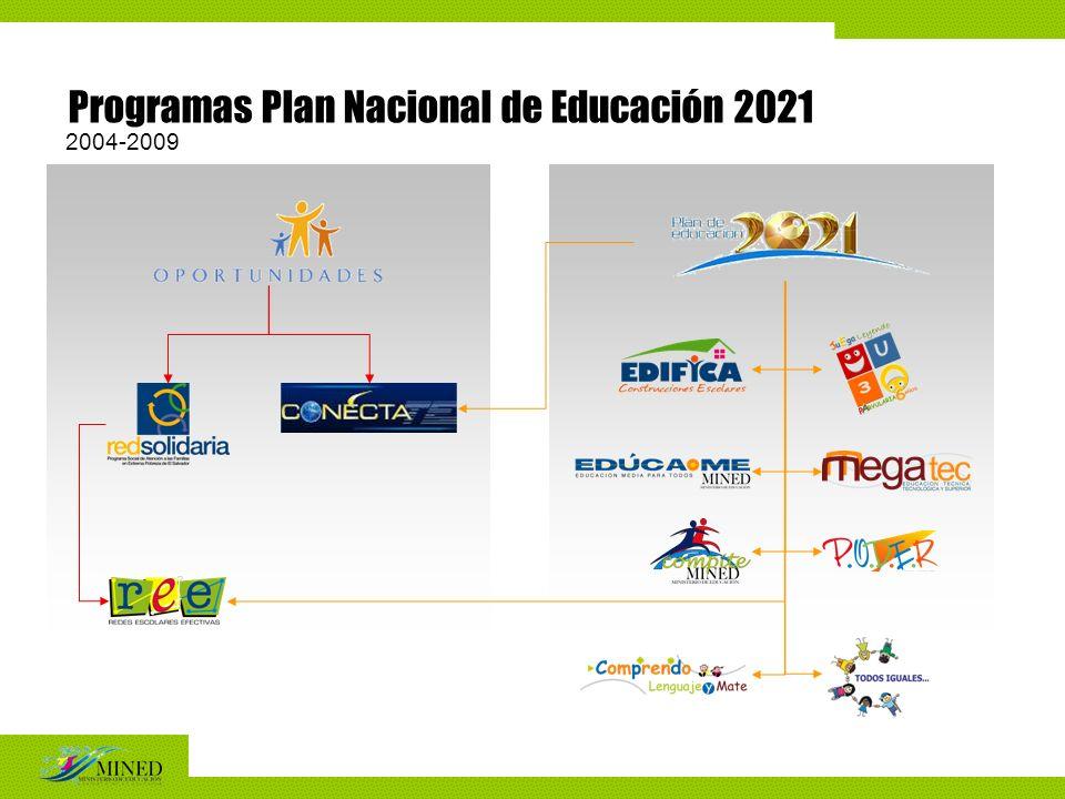 Programas Plan Nacional de Educación 2021