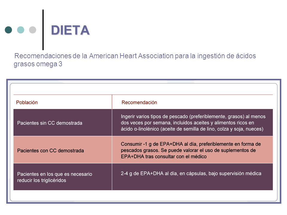 The American Heart Association's Diet and Lifestyle
