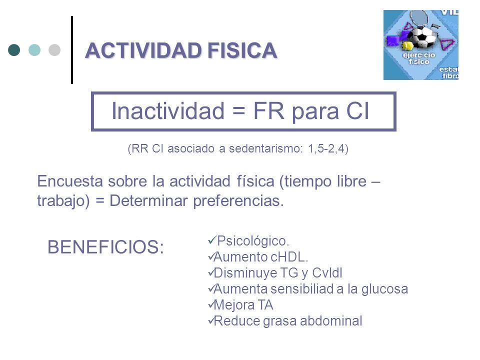 Inactividad = FR para CI