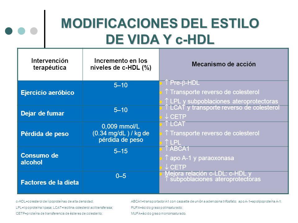 MODIFICACIONES DEL ESTILO DE VIDA Y c-HDL