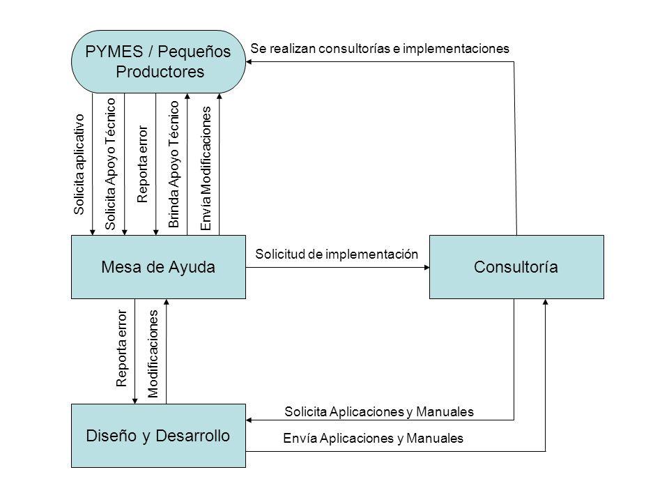 PYMES / Pequeños Productores Mesa de Ayuda Consultoría