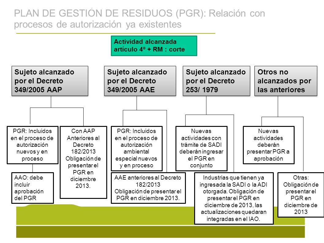 La gestión de residuos sólidos urbanos en el Uruguay se ha orientado históricamente principalmente a las etapas de recolección y disposición final, sin una visión integral e