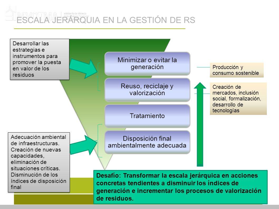 ESCALA JERÁRQUIA EN LA GESTIÓN DE RS