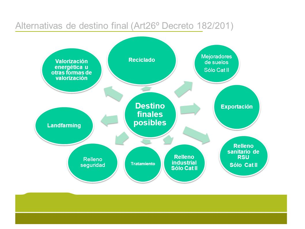 Alternativas de destino final (Art26º Decreto 182/201)