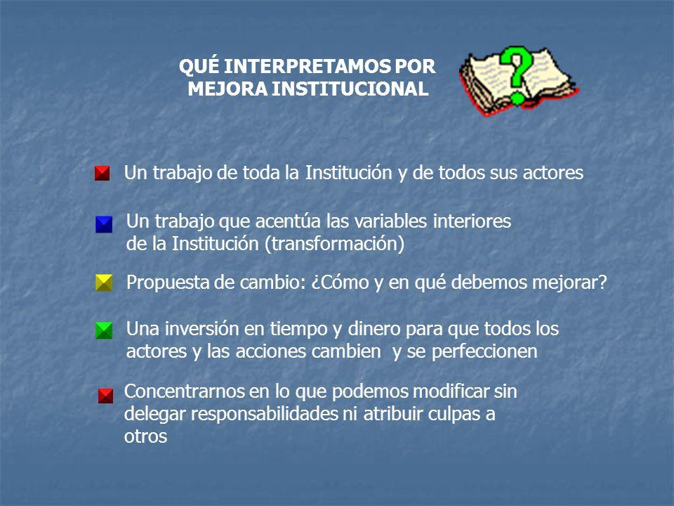 QUÉ INTERPRETAMOS POR MEJORA INSTITUCIONAL. Un trabajo de toda la Institución y de todos sus actores.